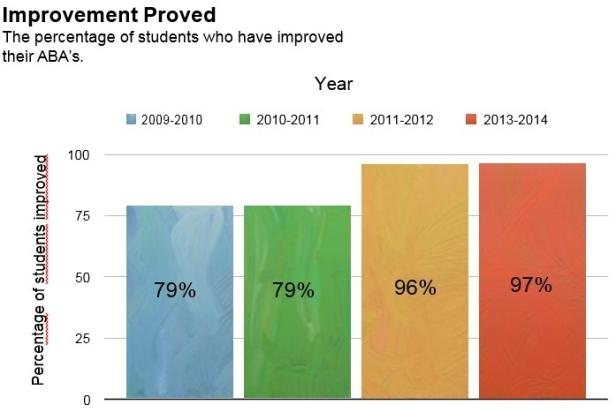 improvement proved